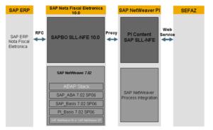 SAP GRC NFE