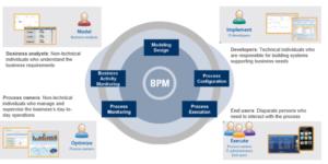 Base analítica para monitoramento e transparência na execução do processos