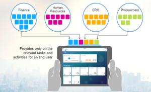 Portfólio de aplicações do SAP Fiori