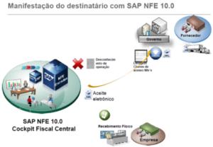 Manifestação do destinatários com SAP NFE Inbound