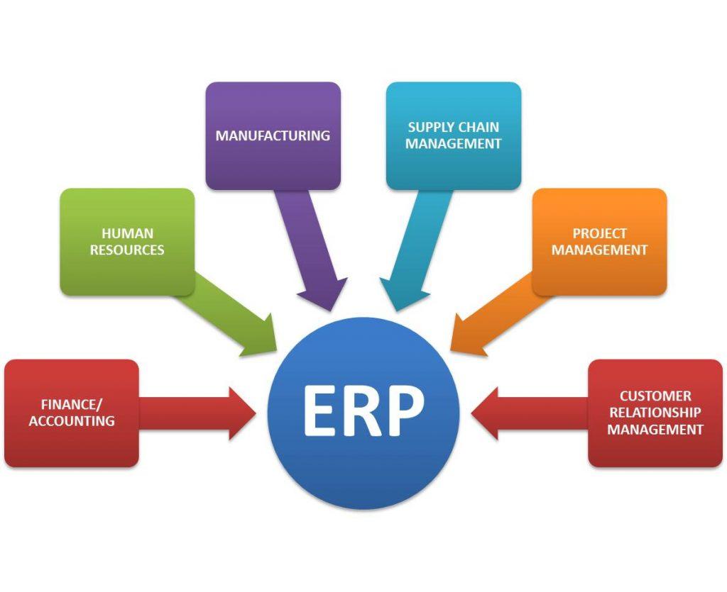 ERP: O que levar em conta para escolher o melhor